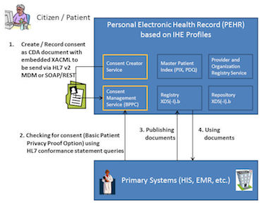 Consent Management Suite (COMS) in the context of a regional health information network (RHIN).