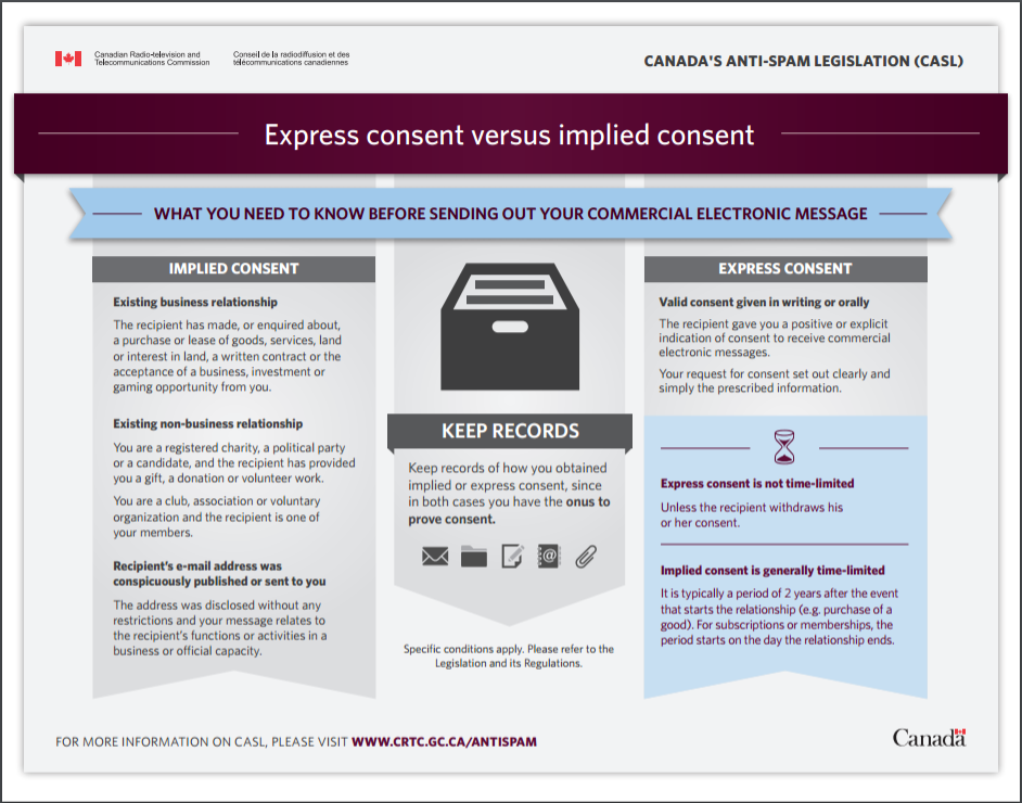 Express Consent versus Implied Consent