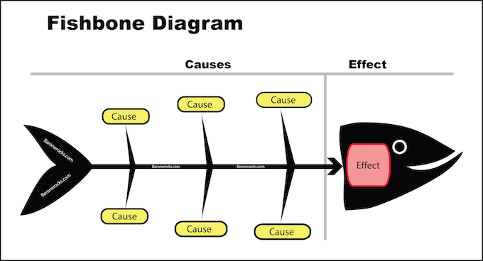 The cause and effect aka fishbone diagram colleaga ccuart Image collections