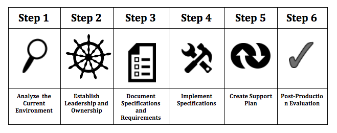 Steps to implement a MPI