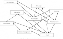 Inter-organizational future proof EHR systems A review of