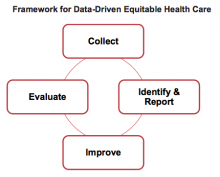 Frame-work for data driven equitable health care